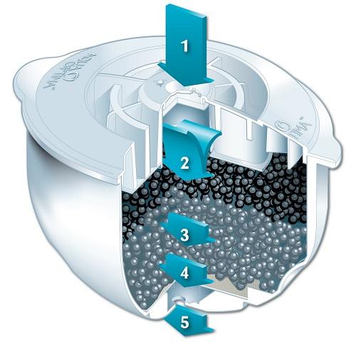 Cartouche filtrante Aqua Optima - Filtration